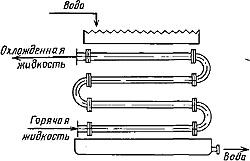 Оросительного теплообменник Кожухотрубный жидкостный ресивер ONDA RL 250 Пушкин